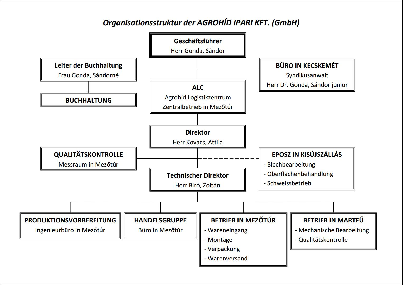 Szervezeti felépítés